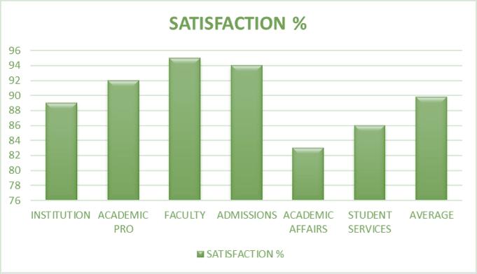 MIU graph satisfaction